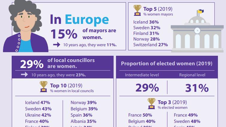 Od gradonačelnica do zastupnica u Europskom parlamentu: istraživanje Vijeća europskih općina i regija (CEMR)