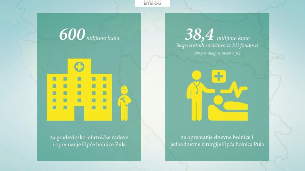 Istarska županija dobiva novu bolnicu vrijednu 600 milijuna kuna