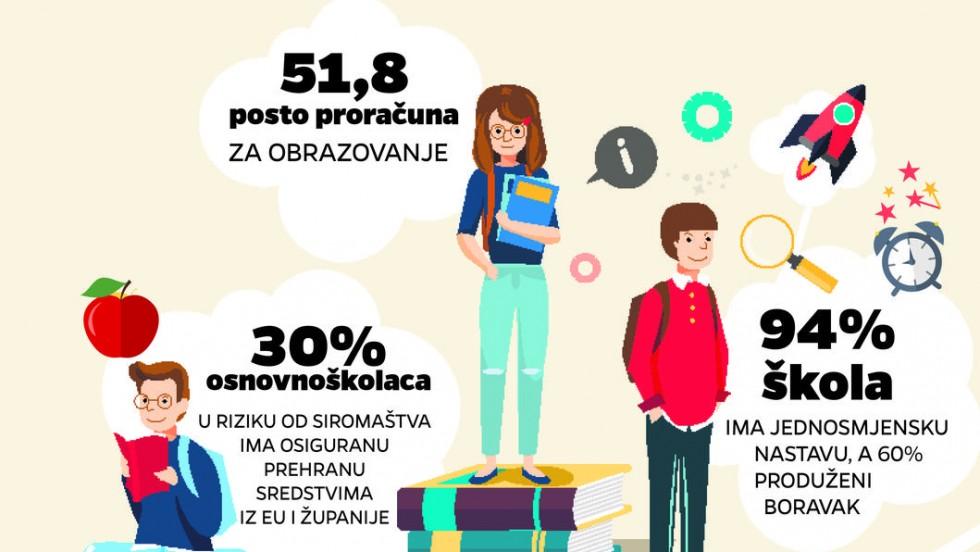 Varaždinska županija: Prvi u Hrvatskoj financiraju školske obroke i za srednjoškolce