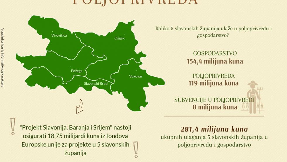 Otvoreni proračun: Koliko pet slavonskih županija ulaže u poljoprivredu i gospodarstvo?